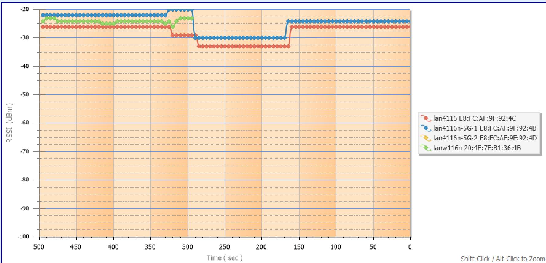 Netgear Nighthawk X6 tri-band R8000 router | Jim Rome's