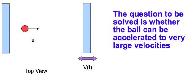 Fermi acceleration