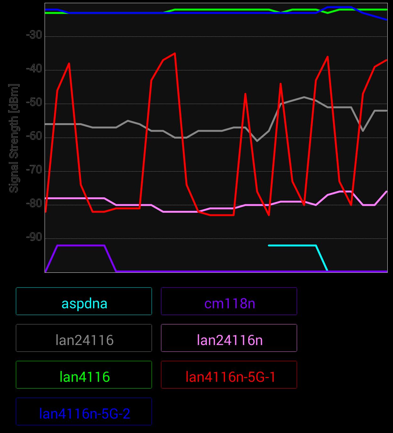 WiFi Analyzer plot