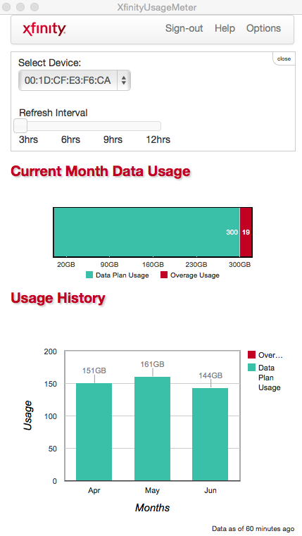 Monthly data usage on July 7